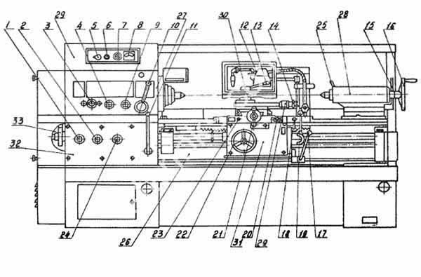 16К20 Расположение органов управления токарно-винторезным станком
